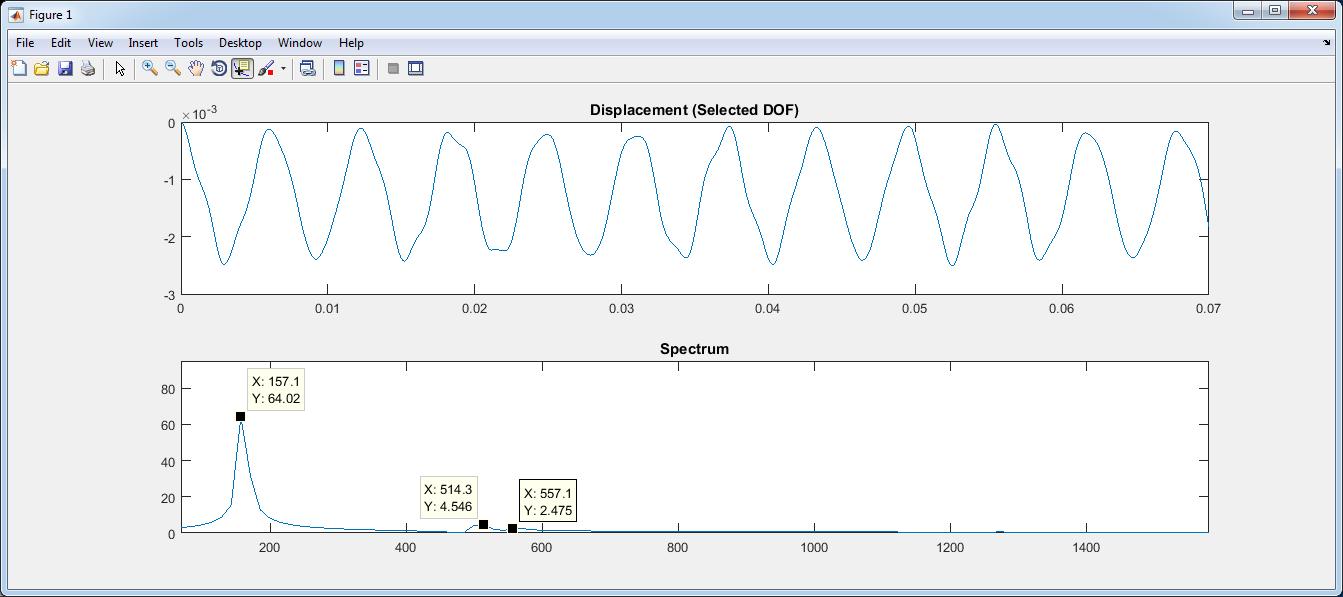 МКЭ-Ф - метод Ньюмарка: Решение задачи на отклик шаг 0.0000005с, длительность 0.07с, узел 5, DOF=Y