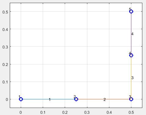 Рама в МКЭ-Ф тестовая задача 01 - добавили узлы