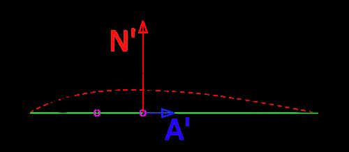 Аэродинамический фокус. Обозначения