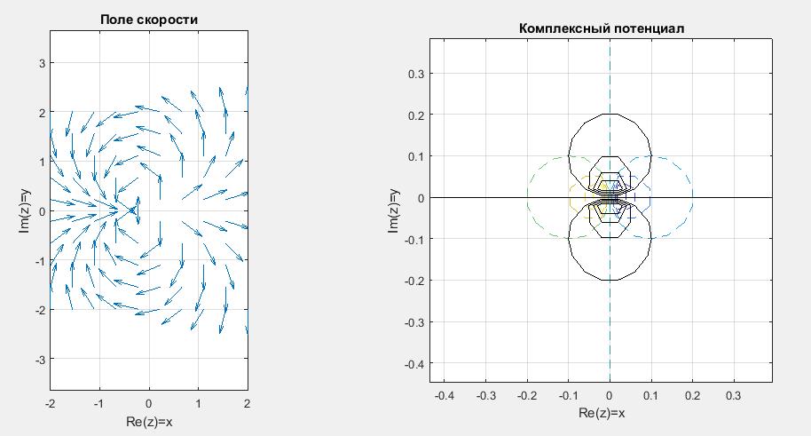 Отображение поля скоростей и эквипотенциальных линий в Matlab. Течение дублет.