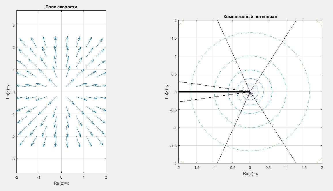 Отображение поля скоростей и эквипотенциальных линий в Matlab. Течение источник.
