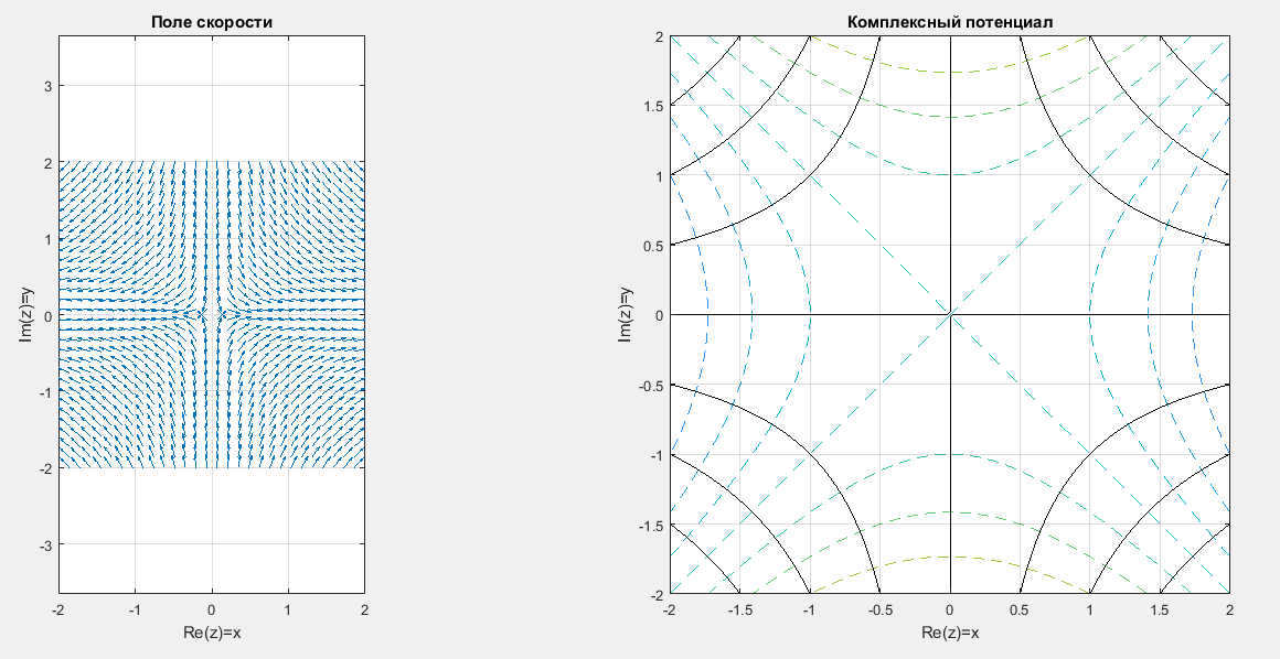 Отображение поля скоростей и эквипотенциальных линий в Matlab. Течение угловое.
