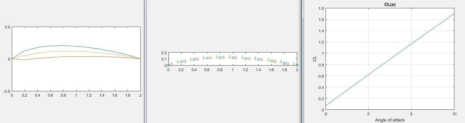 Профиль NACA 6409 - потенциальный поток 2 мс на углах от -5 до 10